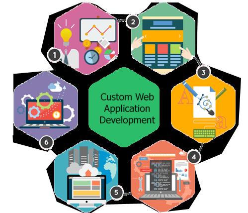 custom web development services 500x500 1