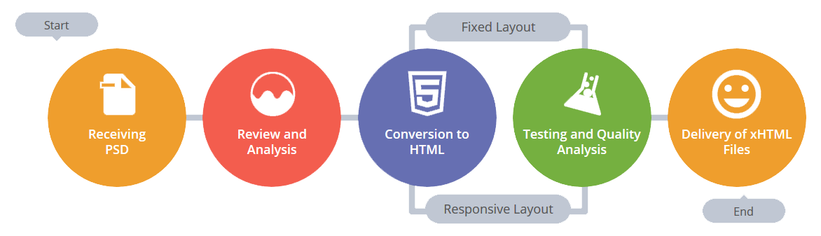 html conversion process