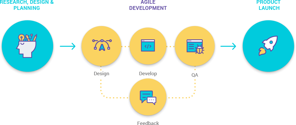 custom development software bg